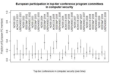 Fraction of European PC members in security conferences